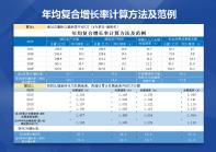 近N年年均增长率自动计算系统.xlsx
