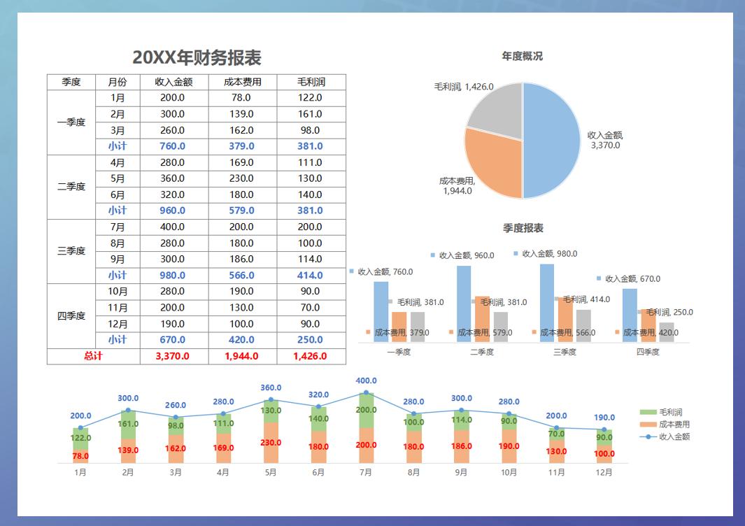年度利润报表图形图表.xlsx