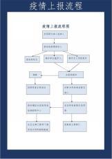 疫情上报流程图.doc