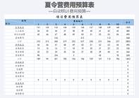 夏令营项目费用预算表.xls
