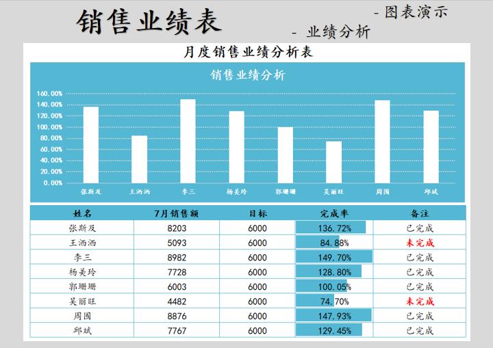 月度销售业绩表.xls