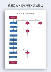 招聘管理工作流程图.docx