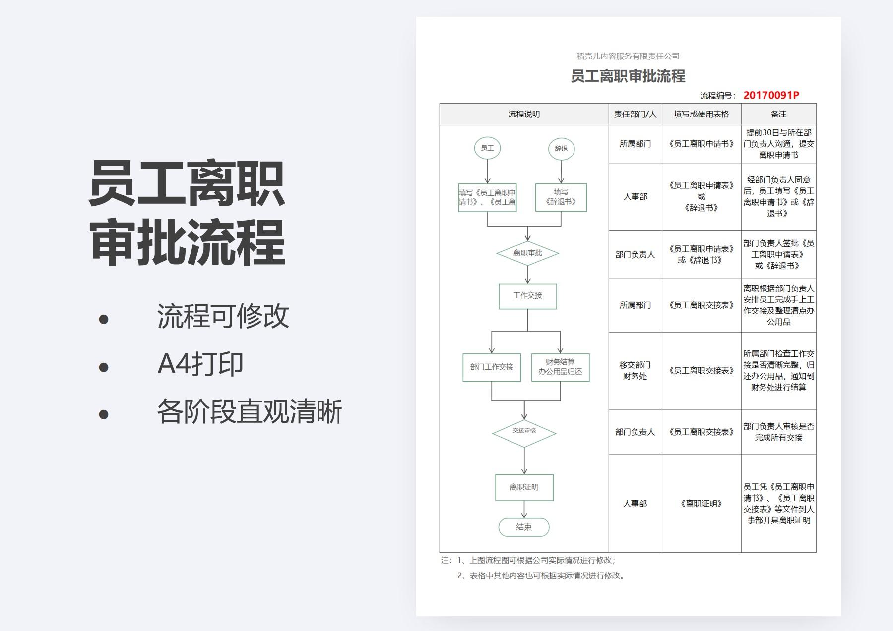 员工离职流程图-纵版.xlsx