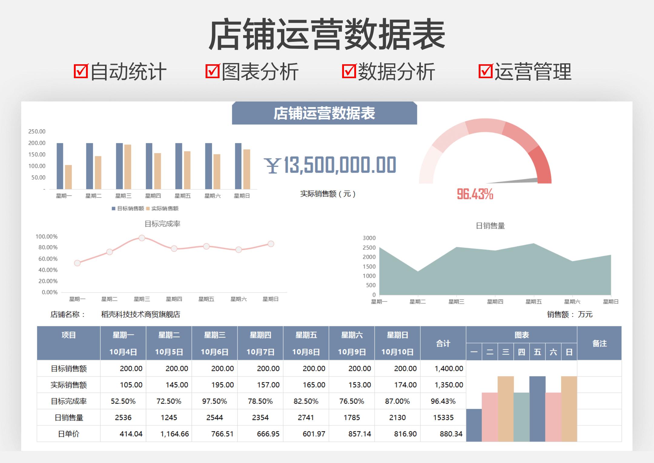 店铺运营数据分析表.xlsx